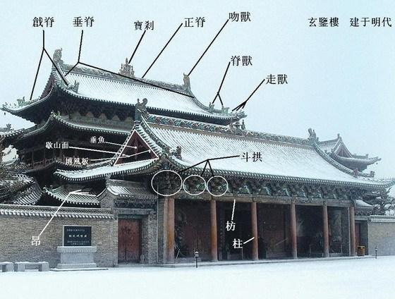 中国古建筑术语解释及结构图样